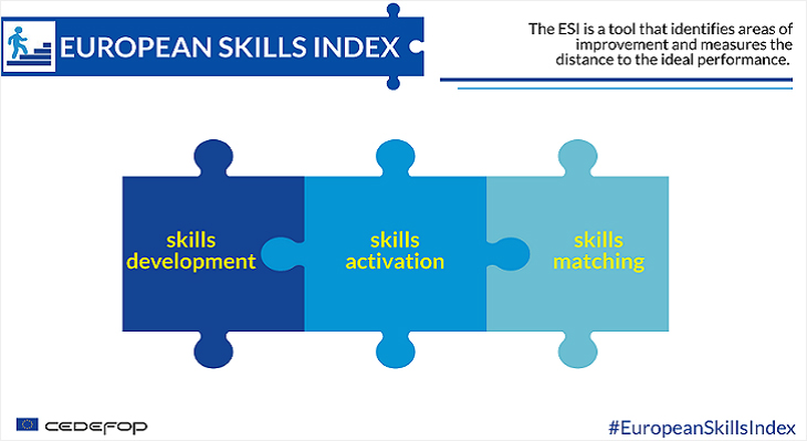 European Skills Index 2020
